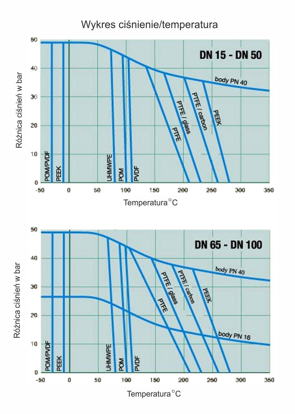 FG wykres