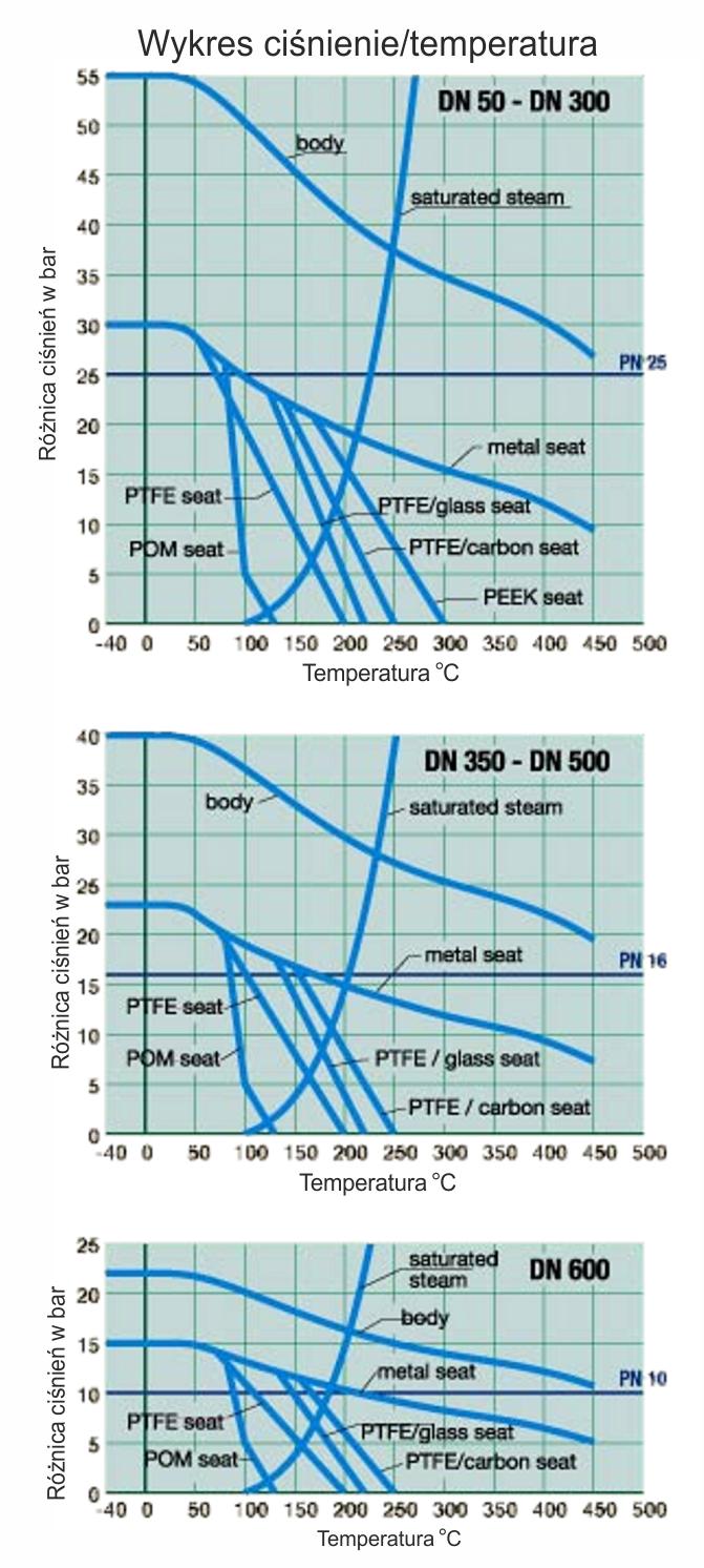 Wykres HG (ciśń,temp)