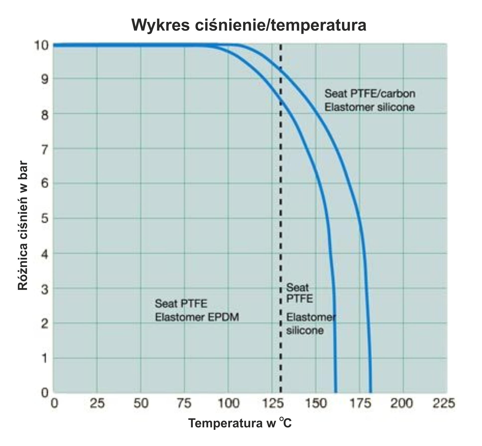Wykres PTFE (ciśń,temp)