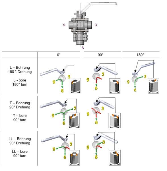 Zawór kulowy DG4 – wielodrogowy